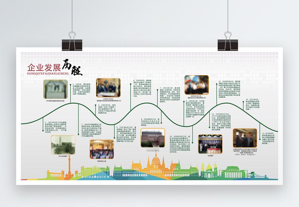 创意企业发展历程展板图片