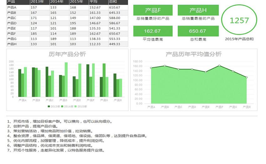 自动生成历年数据分析可视化图表图片
