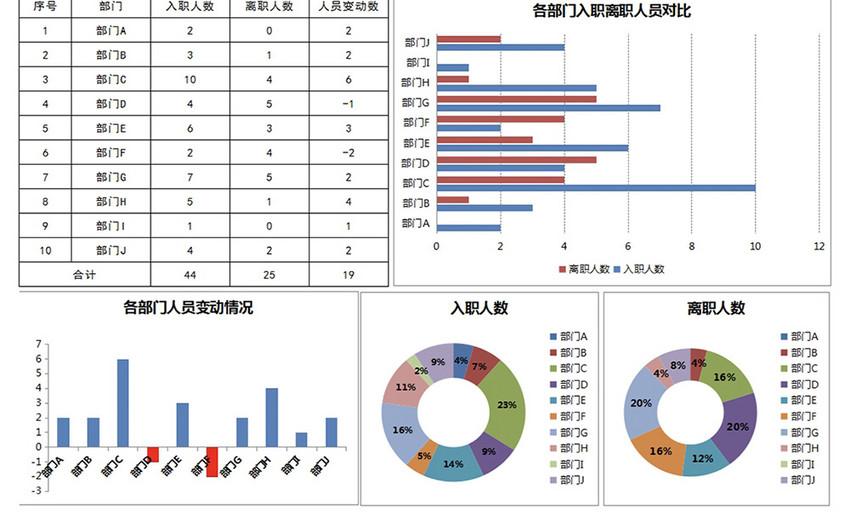 年度入职与离职人员统计图片
