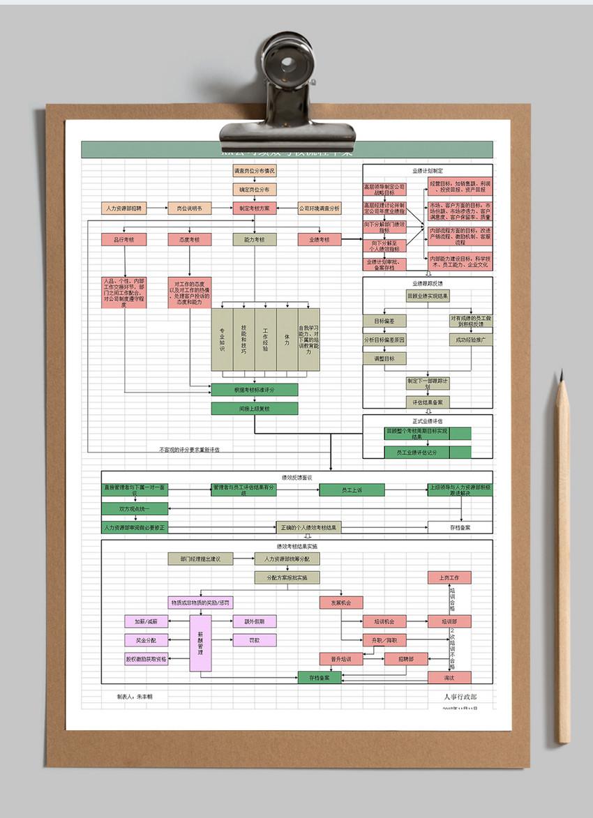 绩效考核方案流程Excel图片