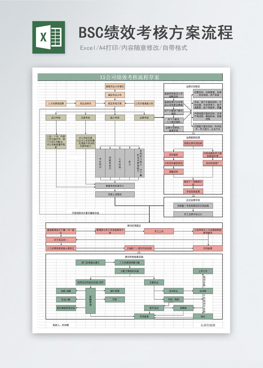 绩效考核方案流程Excel模板图片