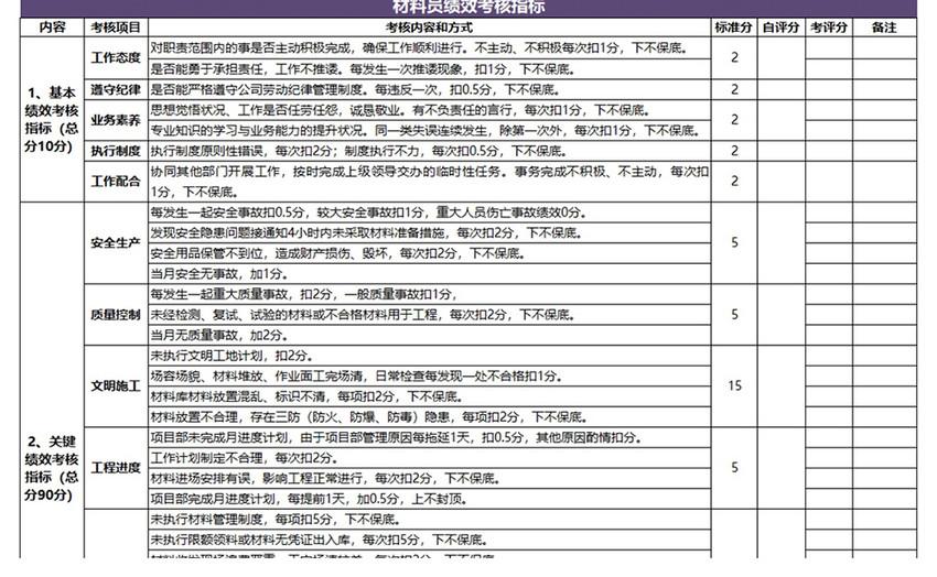 团队绩效考核表超全7联excel模板图片