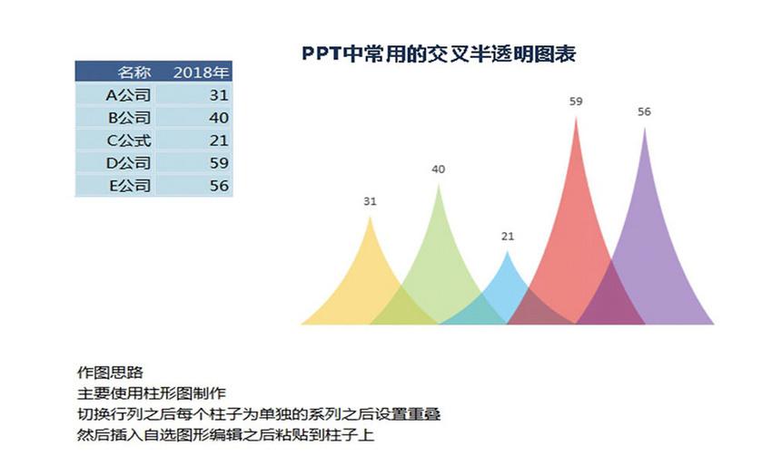 PPT变形柱形图-Excel图表图片