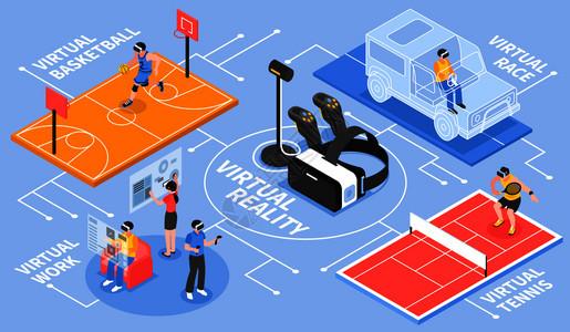 虚拟现实等距流程图海报与VR控制器篮球网球赛车活动矢量插图虚拟现实等距流程图图片
