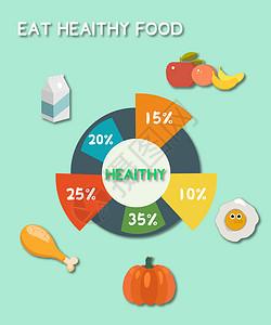 健康的饮食比例图片