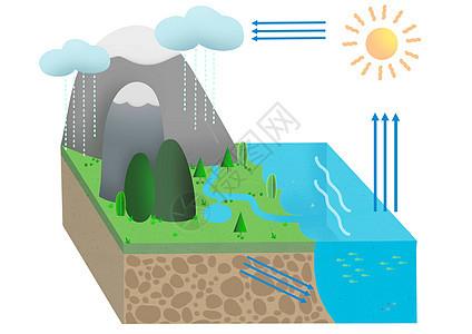 水循环图片