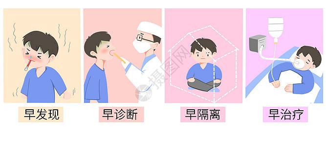 预防新型肺炎冠状病毒四个早图片