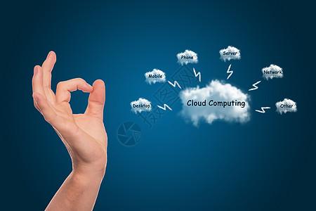 创意云彩中的手势服务图片