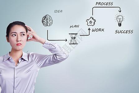 商务思维流程图片