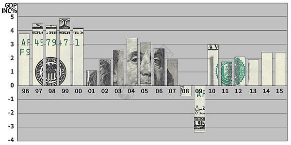 美金GDP图片